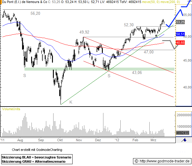 DuPont Technical Analysis and Stock Price Forecast