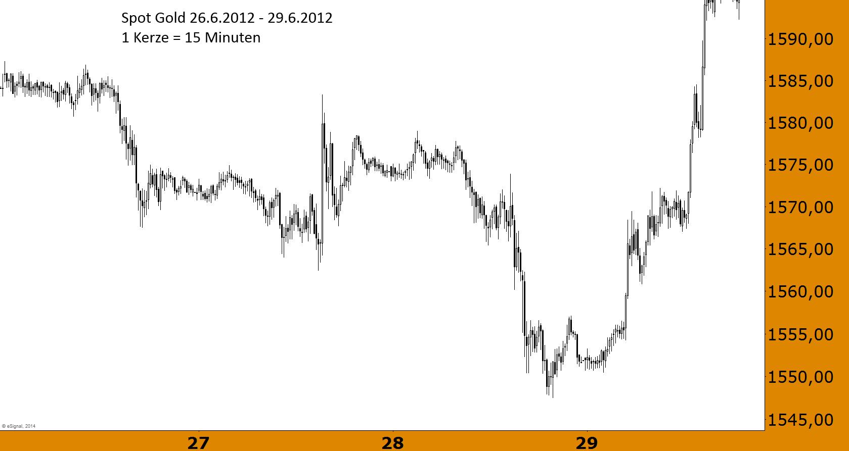 Goldpreis-Er-wünschte-sich-kleinen-Kotzanfall-Chartanalyse-Jochen-Stanzl-GodmodeTrader.de-1