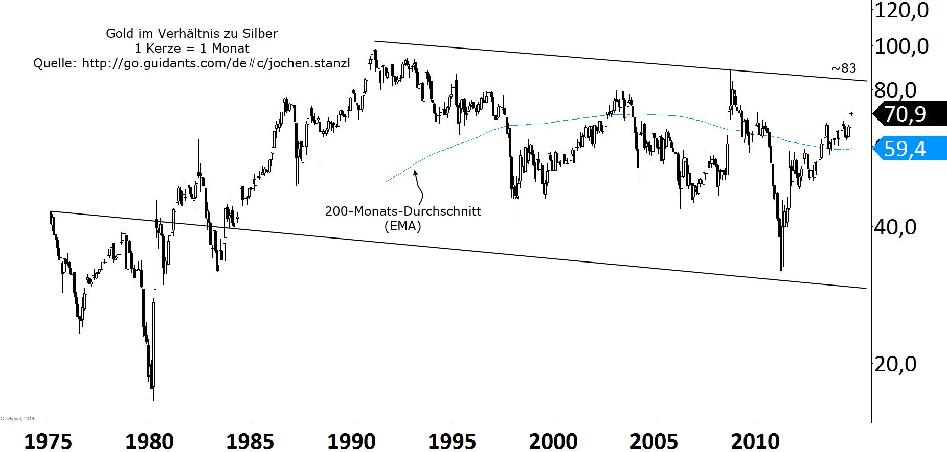 Strong-Buy-für-Silber-Das-Mysterium-der-XAG-Moves-Chartanalyse-Jochen-Stanzl-GodmodeTrader.de-1
