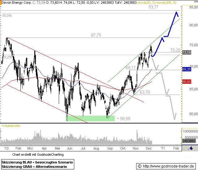 http://img.godmode-trader.de/charts/76839/2010/12/DE08122010I.GIF