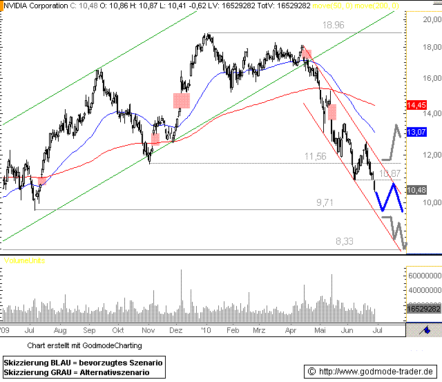 http://img.godmode-trader.de/charts/76839/2010/nvid30062010I.GIF