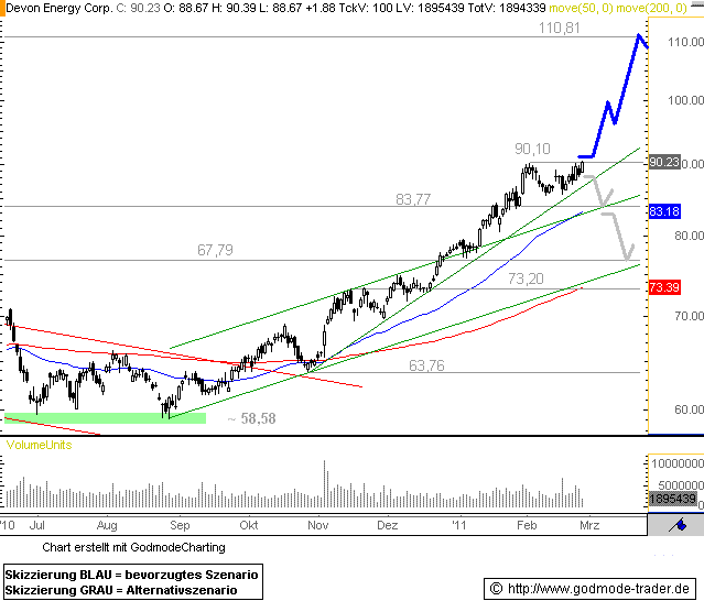 http://img.godmode-trader.de/charts/76839/2011/2/DE25022011I.GIF