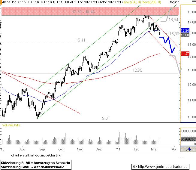 http://img.godmode-trader.de/charts/76839/2011/3/AL10032011I.GIF