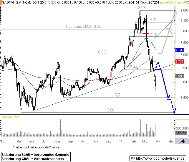 http://img.godmode-trader.de/charts/76839/2011/3/G28032011I.GIF