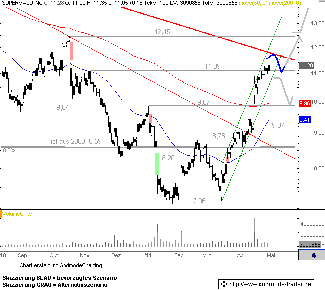 http://img.godmode-trader.de/charts/76839/2011/4/SV29042011I.GIF