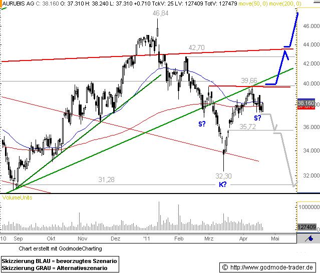 http://img.godmode-trader.de/charts/76839/2011/4/au20042011I.GIF