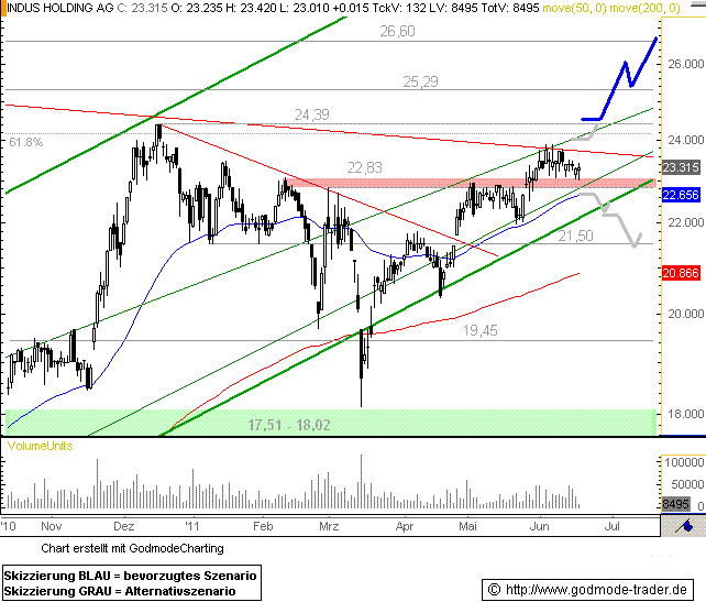http://img.godmode-trader.de/charts/76839/2011/6/Indus17062011I.GIF