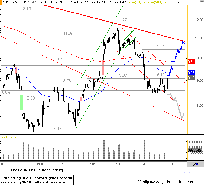 http://img.godmode-trader.de/charts/76839/2011/6/SV28062011I.GIF