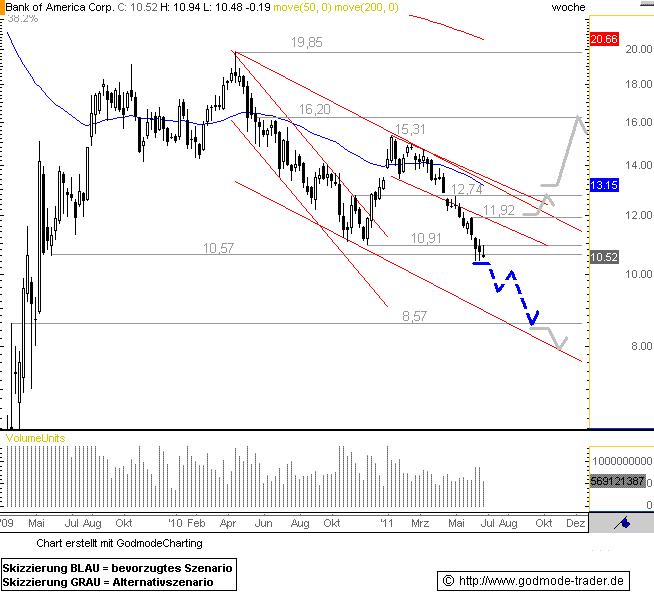 http://img.godmode-trader.de/charts/76839/2011/6/boa24062011II.GIF