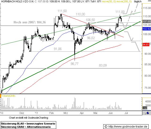 http://img.godmode-trader.de/charts/76839/2011/6/horn22062011I.GIF