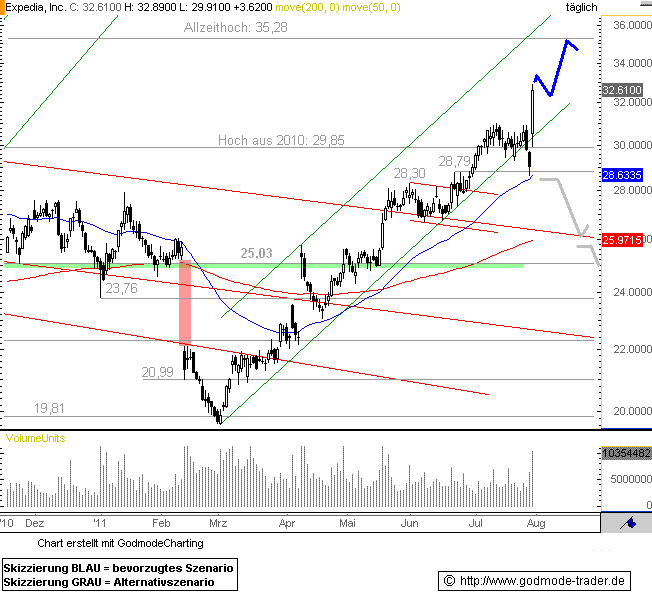 http://img.godmode-trader.de/charts/76839/2011/7/Exped29072011I.GIF