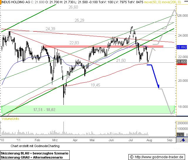 http://img.godmode-trader.de/charts/76839/2011/7/IH29072011I.GIF