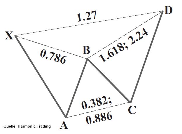 USD-CAD-verspricht-Potenzial-bis-zum-bärisch-Butterfly-Kommentar-JFD-Brokers-GodmodeTrader.de-1