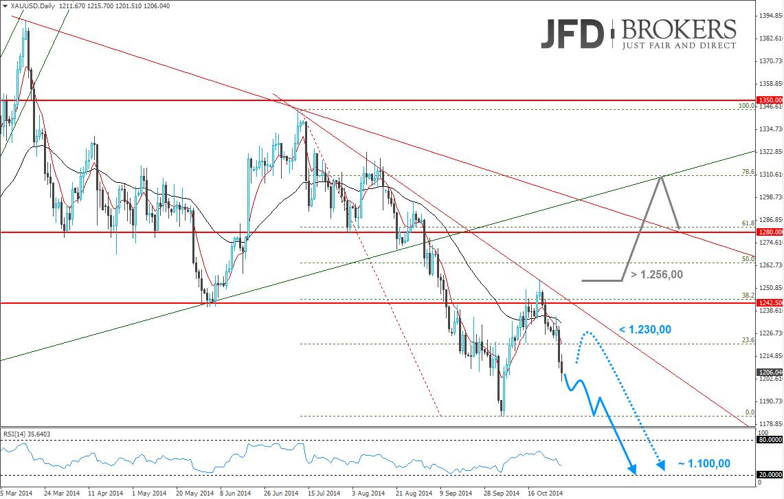 Gold-nimmt-Kurs-in-Richtung-der-Harmony-von-rund-1-100-00-USD-Kommentar-JFD-Brokers-GodmodeTrader.de-2
