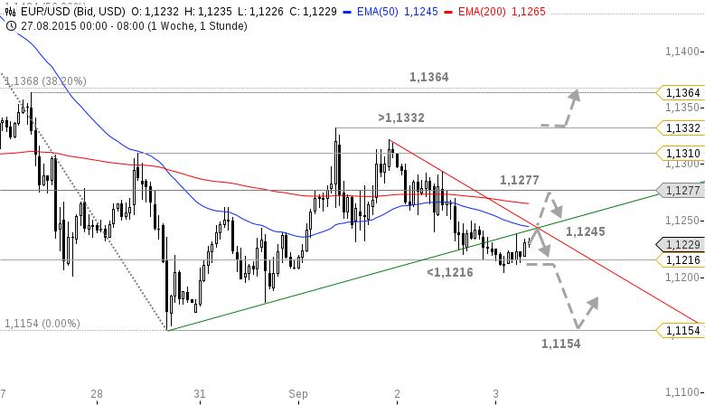 EUR-USD-Gibt-Draghi-dem-Euro-heute-den-Rest-Chartanalyse-Bastian-Galuschka-GodmodeTrader.de-1