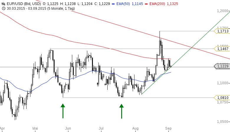 EUR-USD-Gibt-Draghi-dem-Euro-heute-den-Rest-Chartanalyse-Bastian-Galuschka-GodmodeTrader.de-2