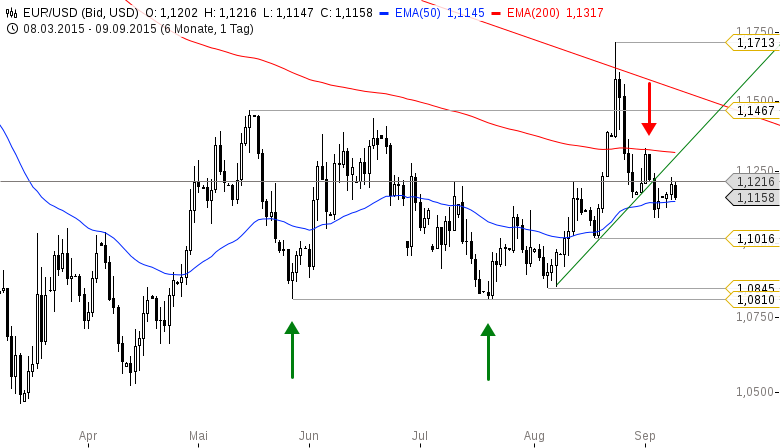 EUR-USD-Kommt-heute-der-DAX-Booster-Chartanalyse-Bastian-Galuschka-GodmodeTrader.de-2