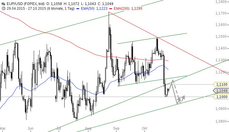 EUR-USD-Zaghafte-Erholung-Chartanalyse-Bastian-Galuschka-GodmodeTrader.de-2