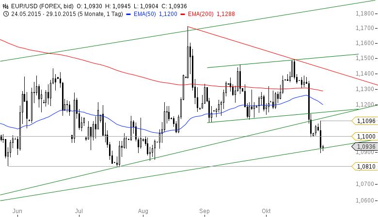 EUR-USD-Erholung-Sell-off-Erholung-Chartanalyse-Bastian-Galuschka-GodmodeTrader.de-2