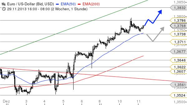 EUR-USD-Ein-Ziel-wartet-noch-Chartanalyse-Bastian-Galuschka-GodmodeTrader.de-1