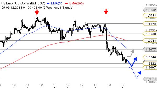 EUR-USD-Das-Doppeltop-zeigt-Wirkung-Chartanalyse-Bastian-Galuschka-GodmodeTrader.de-1