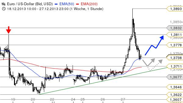 EUR-USD-Nach-dem-Short-Squeeze-Chartanalyse-Bastian-Galuschka-GodmodeTrader.de-1
