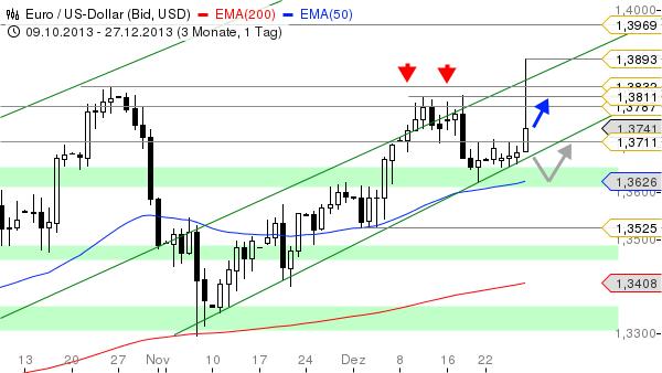 EUR-USD-Nach-dem-Short-Squeeze-Chartanalyse-Bastian-Galuschka-GodmodeTrader.de-2