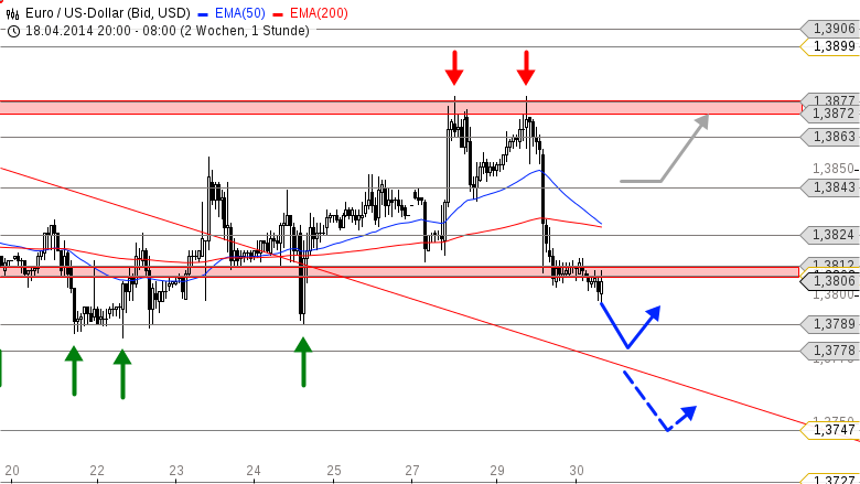 EUR-USD-Angeschlagen-vor-dem-Zinsentscheid-Chartanalyse-Bastian-Galuschka-GodmodeTrader.de-1