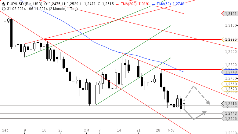 EUR-USD-Die-Marken-vor-dem-EZB-Event-Chartanalyse-Bastian-Galuschka-GodmodeTrader.de-2