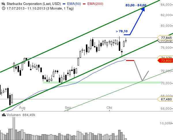 Starbucks-Ausbruch-kaufenswert-oberhalb-von-78-Chartanalyse-André-Rain-GodmodeTrader.de-1