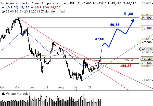 American-Electric-Power-Versorgerwert-unter-Strom-Chartanalyse-Bastian-Galuschka-GodmodeTrader.de-1