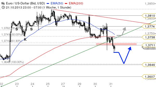 EUR-USD-Hier-kann-man-wieder-kaufen-Chartanalyse-Bastian-Galuschka-GodmodeTrader.de-1