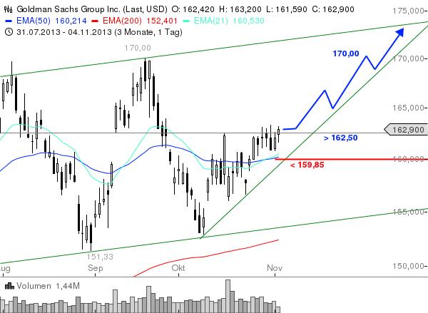 Goldman-Sachs-Heute-mit-Kaufsignal-Chartanalyse-Christian-Kämmerer-GodmodeTrader.de-1
