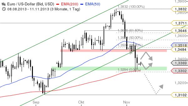 EUR-USD-EMA200-im-Blick-Chartanalyse-Bastian-Galuschka-GodmodeTrader.de-2
