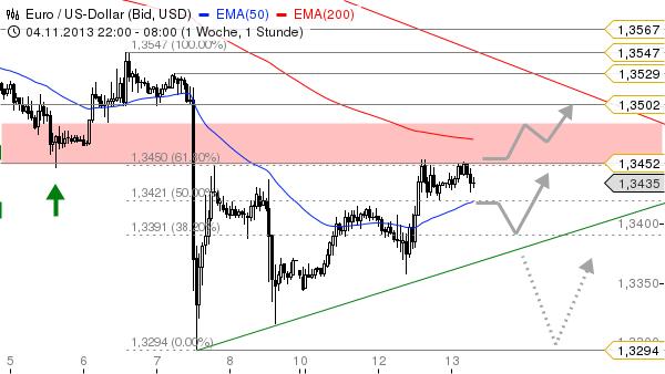 EUR-USD-Massive-Widerstandszone-voraus-Chartanalyse-Bastian-Galuschka-GodmodeTrader.de-1