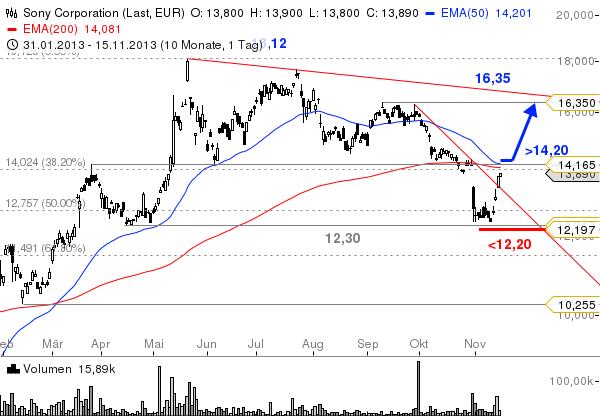 Sony-Start-der-PS4-in-den-USA-Chartanalyse-Bastian-Galuschka-GodmodeTrader.de-1