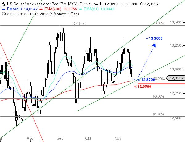 USD-MXN-Chance-zum-Comeback-Chartanalyse-Christian-Kämmerer-GodmodeTrader.de-1