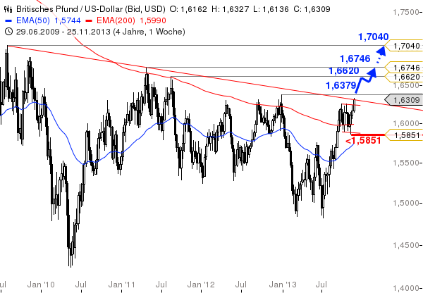GBP-USD-Hier-ist-Großes-in-der-Mache-Chartanalyse-Bastian-Galuschka-GodmodeTrader.de-1