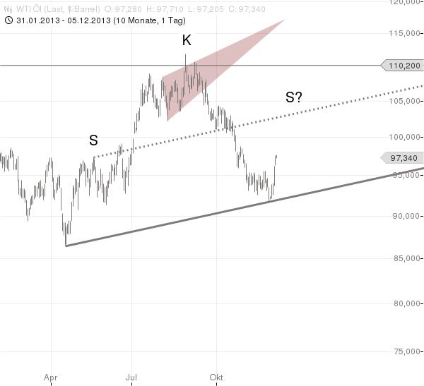 WTI-Nächstes-Jahr-bis-auf-80-USD-Chartanalyse-Jochen-Stanzl-GodmodeTrader.de-1