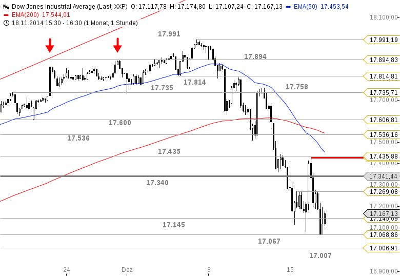 US-INDIZES-Ein-letzter-Blick-vor-dem-Fed-Event-Chartanalyse-Bastian-Galuschka-GodmodeTrader.de-2