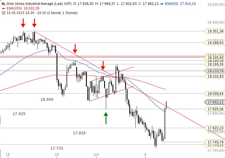 US-INDIZES-Dow-Jones-wieder-über-18-000-Punkten-Chartanalyse-Bastian-Galuschka-GodmodeTrader.de-2