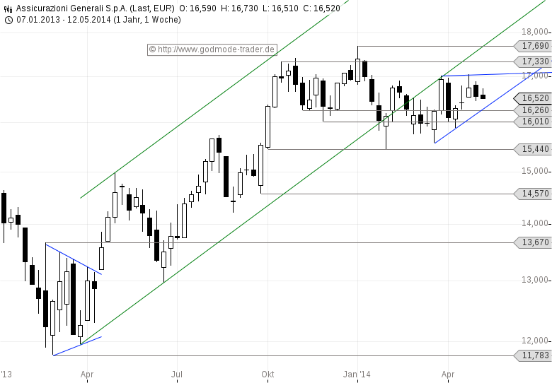 GENERALI-Trading-Chance-Dreieck-Chartanalyse-Stefan-Salomon-GodmodeTrader.de-1