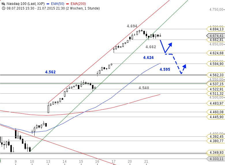 US-Ausblick-Wo-liegen-potenzielle-Haltemarken-im-Chart-Bastian-Galuschka-GodmodeTrader.de-2