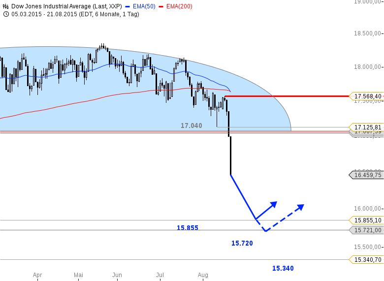 US-Ausblick-Dow-Jones-am-ersten-Short-Ziel-Bastian-Galuschka-GodmodeTrader.de-1