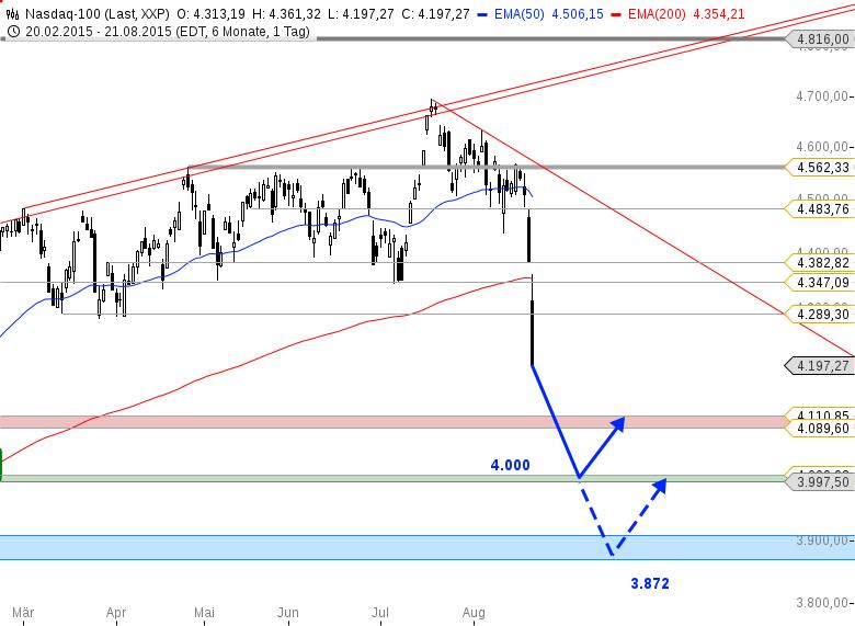 US-Ausblick-Dow-Jones-am-ersten-Short-Ziel-Bastian-Galuschka-GodmodeTrader.de-2