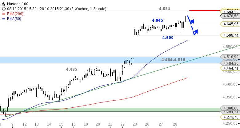 US-Ausblick-Dow-Jones-erreicht-Tageschartziel-Bastian-Galuschka-GodmodeTrader.de-2