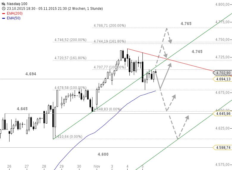 US-Ausblick-Zinserhöhung-wird-wahrscheinlicher-Bastian-Galuschka-GodmodeTrader.de-2