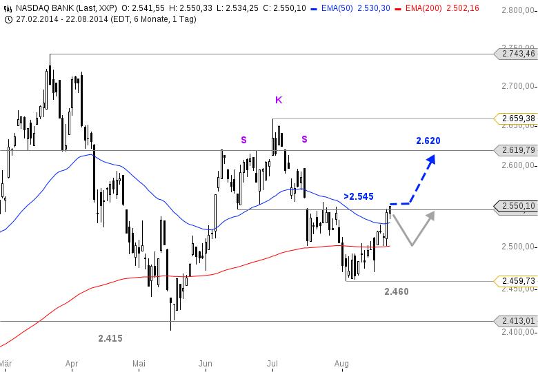 NASDAQ-BANK-INDEX-Das-Short-Szenario-wackelt-Chartanalyse-Bastian-Galuschka-GodmodeTrader.de-1