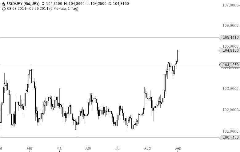 Yen-bricht-ein-Shinzo-Abe-bringt-928-Mrd-EUR-in-Stellung-Chartanalyse-Jochen-Stanzl-GodmodeTrader.de-1