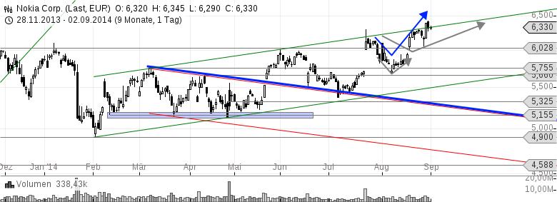 Aktien-Top-Pick-NOKIA-Gleich-auf-der-Empfehlungsliste-von-3-GodmodeTradern-Chartanalyse-Harald-Weygand-GodmodeTrader.de-2